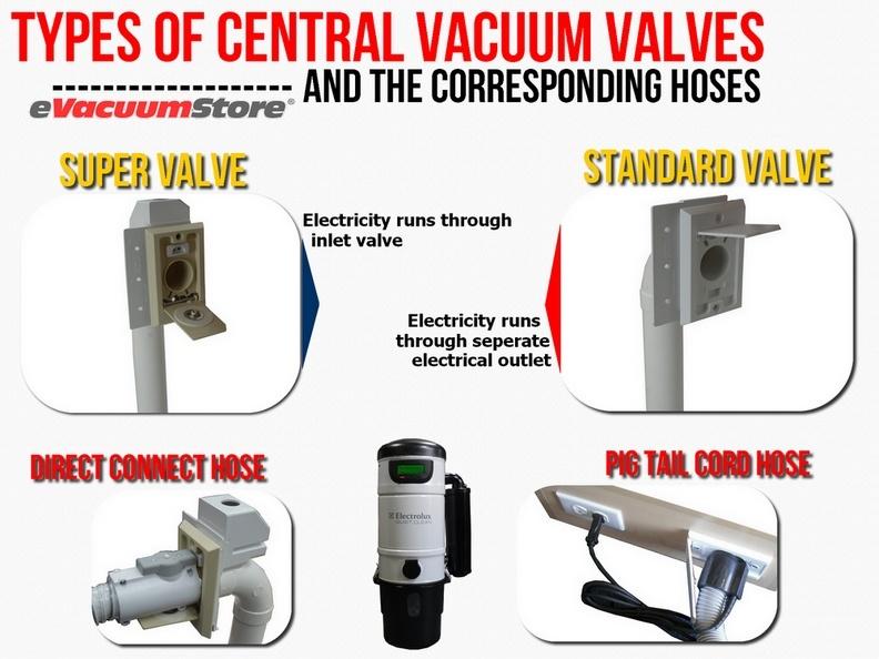 Boston Central Vacuum Installation Evacuumstore Com