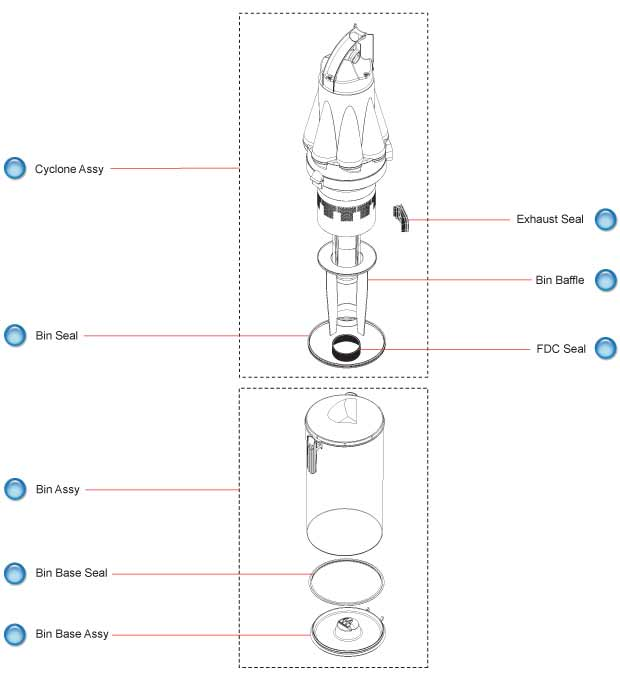 Dyson DC07 upright vacuum cyclone and bin schematic