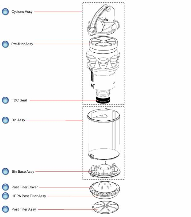 Dyson DC15 Upright Vacuum Cyclone and Bin Assembly