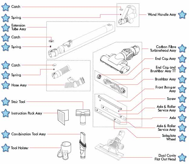 graphic about Dyson Printable Coupon identified as Dyson vacuum sections coupon code - 6 02 discount codes