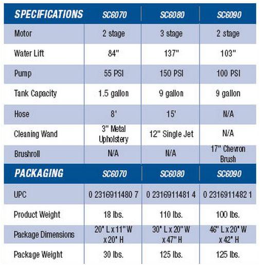 Sanitaire SC6070A Commercial Portable Spot Cleaner